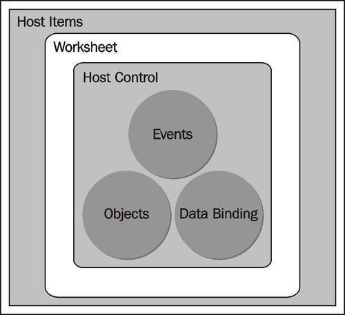 Excel host items