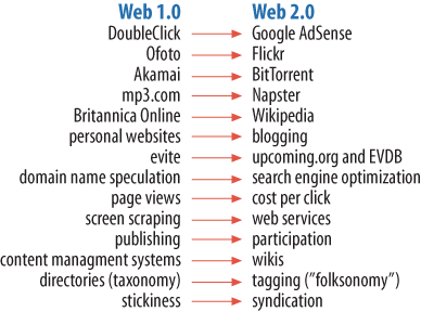 Tim's list of Web 1.0 versus Web 2.0 examples