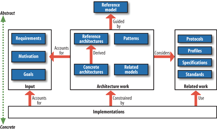 The use of a reference model to guide architecture projects (courtesy of OASIS SOA Reference Model Technical Committee)