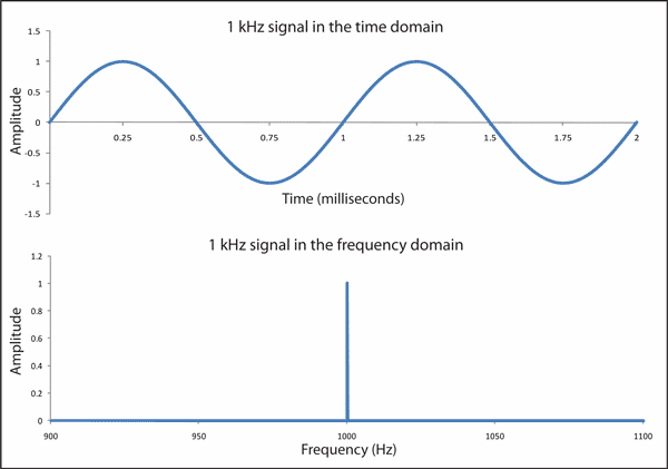 what is sound wave frequency