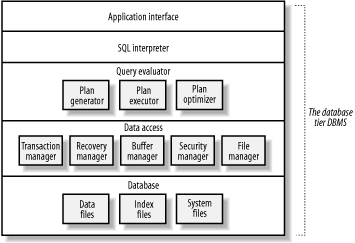 The architecture of a typical DBMS