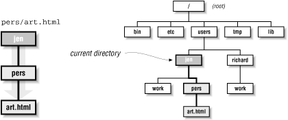 The path pers/art.html relative to the jen directory