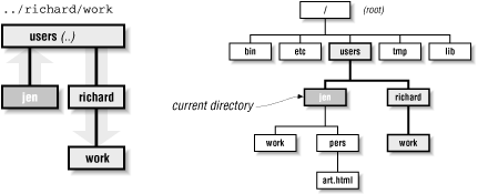 The path .. /richard /work, relative to the jen directory