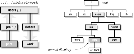The path .. /.. /richard/work, relative to the pers directory