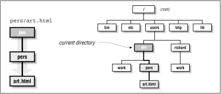 Visual representation of the path pers/art.html relative to the jen directory