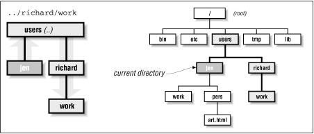 Visual representation of the path ../richard/work, relative to the jen directory
