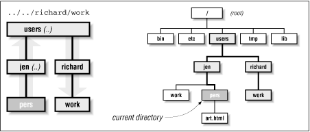 Visual representation of the path .. /.. /richard/work, relative to the pers directory