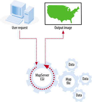Main MapServer application components