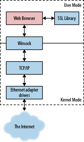 Windows networking stack from browser's perspective