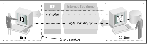 How SSL protects an online transaction