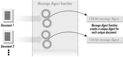 A message digest function