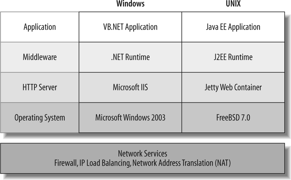 Abstract web technology stack