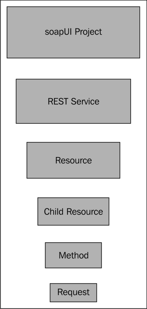 REST Services in soapUI - Web Services Testing with soapUI