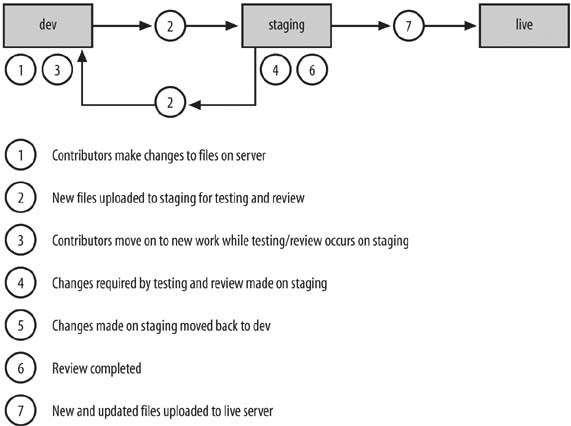 Site update process with a dev-staging-live server setup