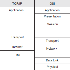 TCP/IP against the OSI layers