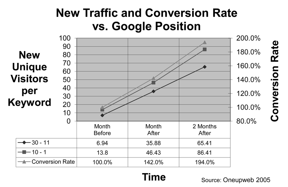 New traffic and conversion rate versus Google position