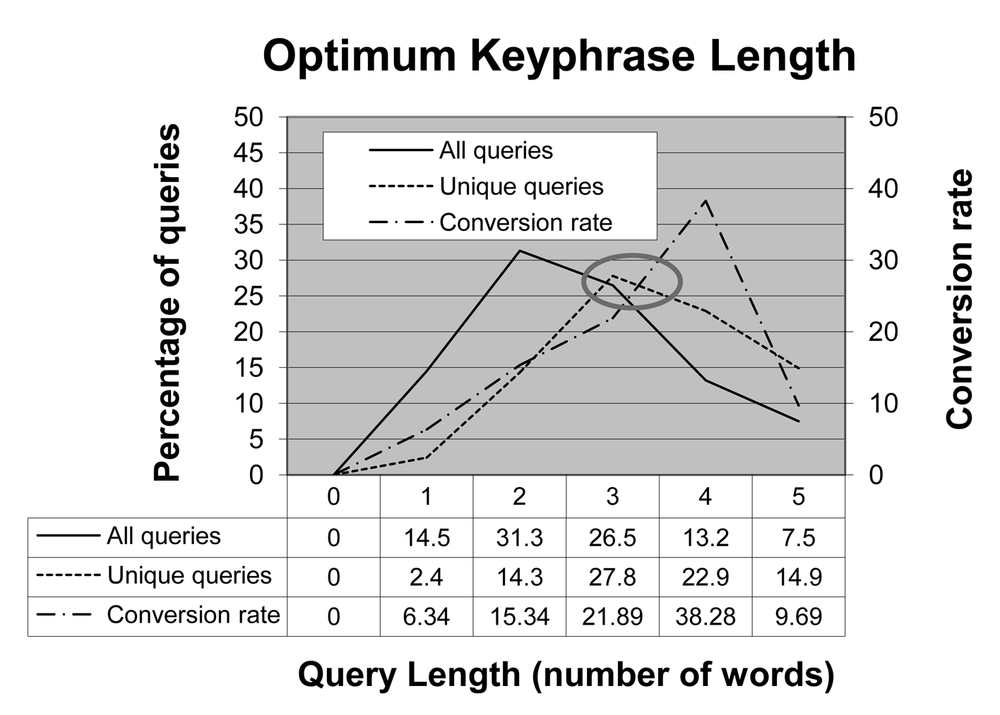 Optimum keyphrase length—query length versus conversion rates