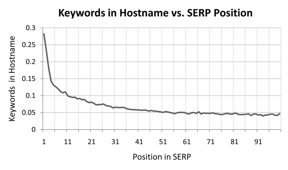 Hostname keywords versus search rankings