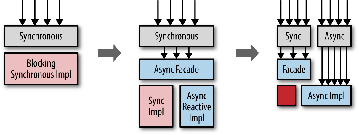 An Asyc facade helps moving toward more reactive codebases, without big bang rewrites