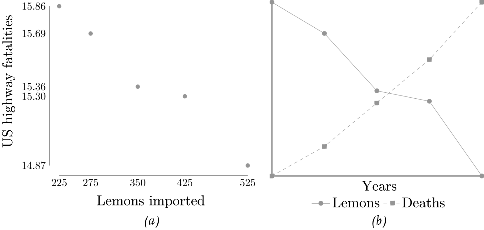 Lemons imported into the US (in metric tons) and US highway fatalities (in deaths per 100,000 people): (a) as a function of one another and (b) as a function of time.