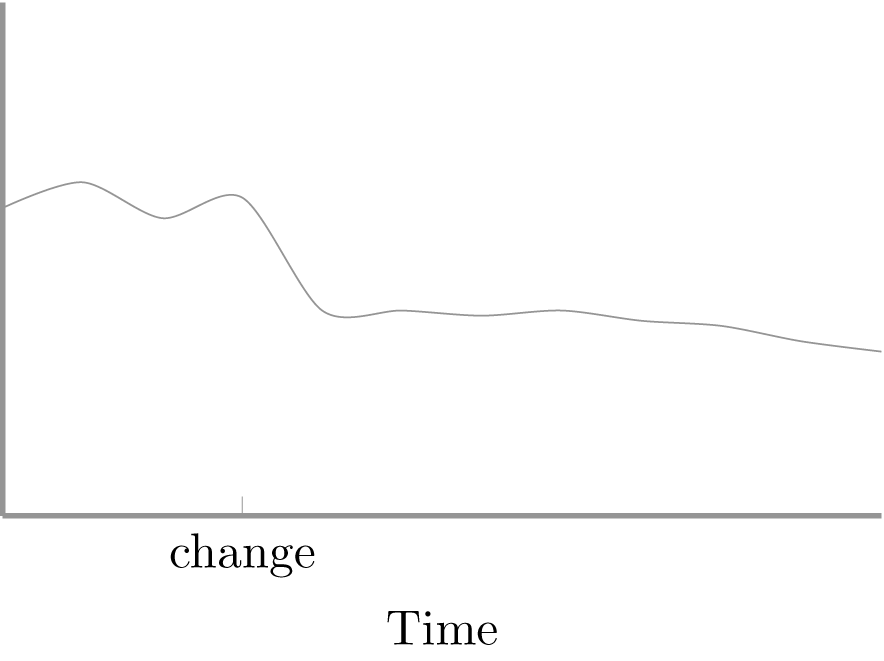 Value of a variable over time. After a change occurs, the measured variable's value drops.