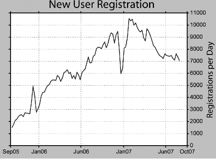 Since July 2006, the average number of newly registered accounts at Wikipedia has exceeded 7,000 per day. This graph is provided courtesy of editor Dragons Flight (Robert A. Rohde), based on a September 2007 database download of Wikipedia logs.