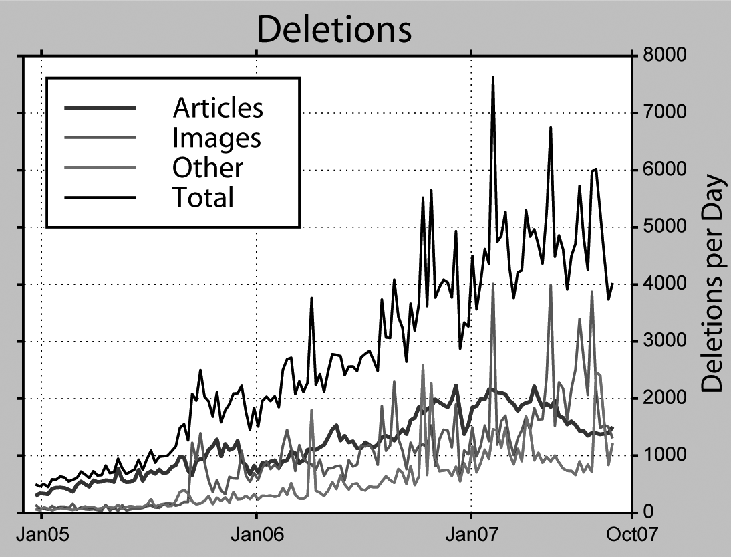 During 2006 and 2007, about half the articles that were created were subsequently deleted; an unknown number were also essentially deleted by being made into redirects. Between late 2006 and mid-2007, article deletions averaged about 2,000 per day. Since then, the trend has been downward, with the average in late 2007 being about 1,500 articles per day deleted. [This graph is from editor Dragons Flight (Robert A. Rohde), based on a log analysis he did in late 2007.]