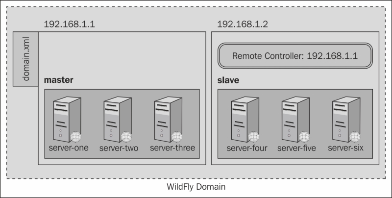 Creating our very own domain configuration