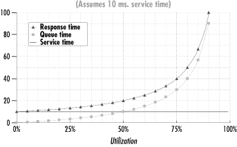 The nonlinear relationship of response time and utilization for a simple queuing model