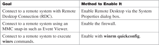 Chapter 15 Managing Remote Windows 7 Systems Windows 7 Portable