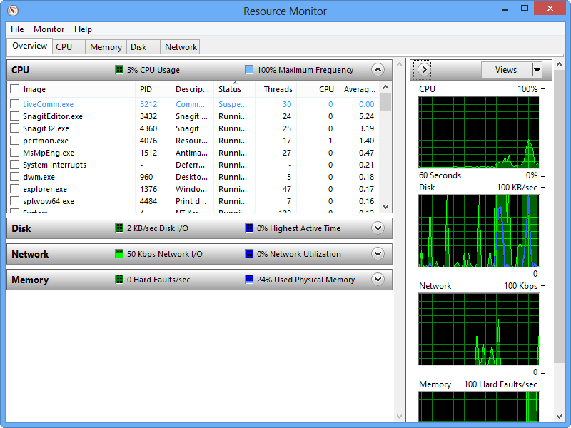 The Windows 8 Resource Monitor is an excellent tool for tracking down the cause of sluggish performance