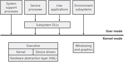 Simplified Windows architecture