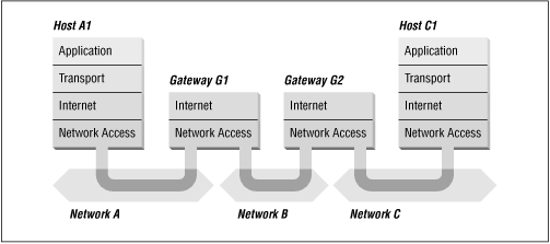 Routing through gateways
