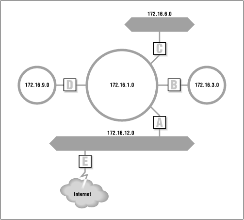 Routing and subnets
