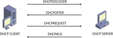 DHCP messages exchanged during initial lease acquisition