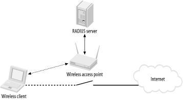 Using 802.1X authentication in a wireless network