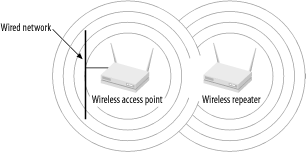 Extending the range of a wireless network using a wireless repeater