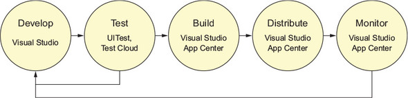 Chapter 15  Using App Center to build, test, and monitor