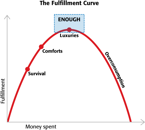 The Fulfillment Curve
