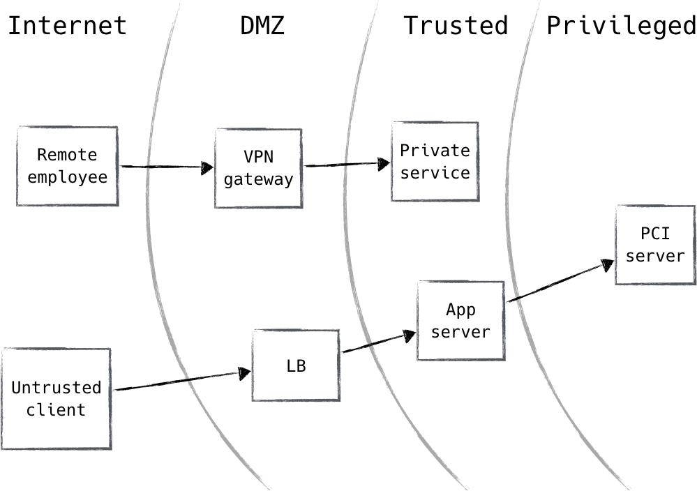 1  Zero Trust Fundamentals - Zero Trust Networks [Book]