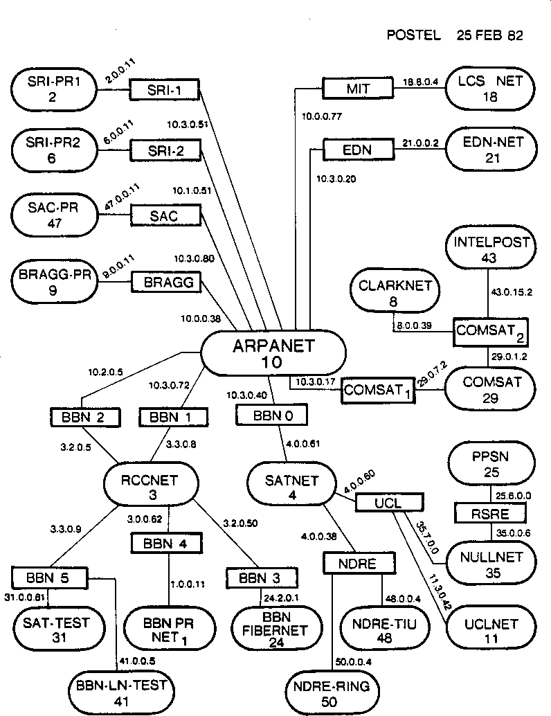 1 Zero Trust Fundamentals Networks Book Since The Beginning Of Time In A Typical Network Diagram Internet Map Early Created By Jon Postel Dated February 1982