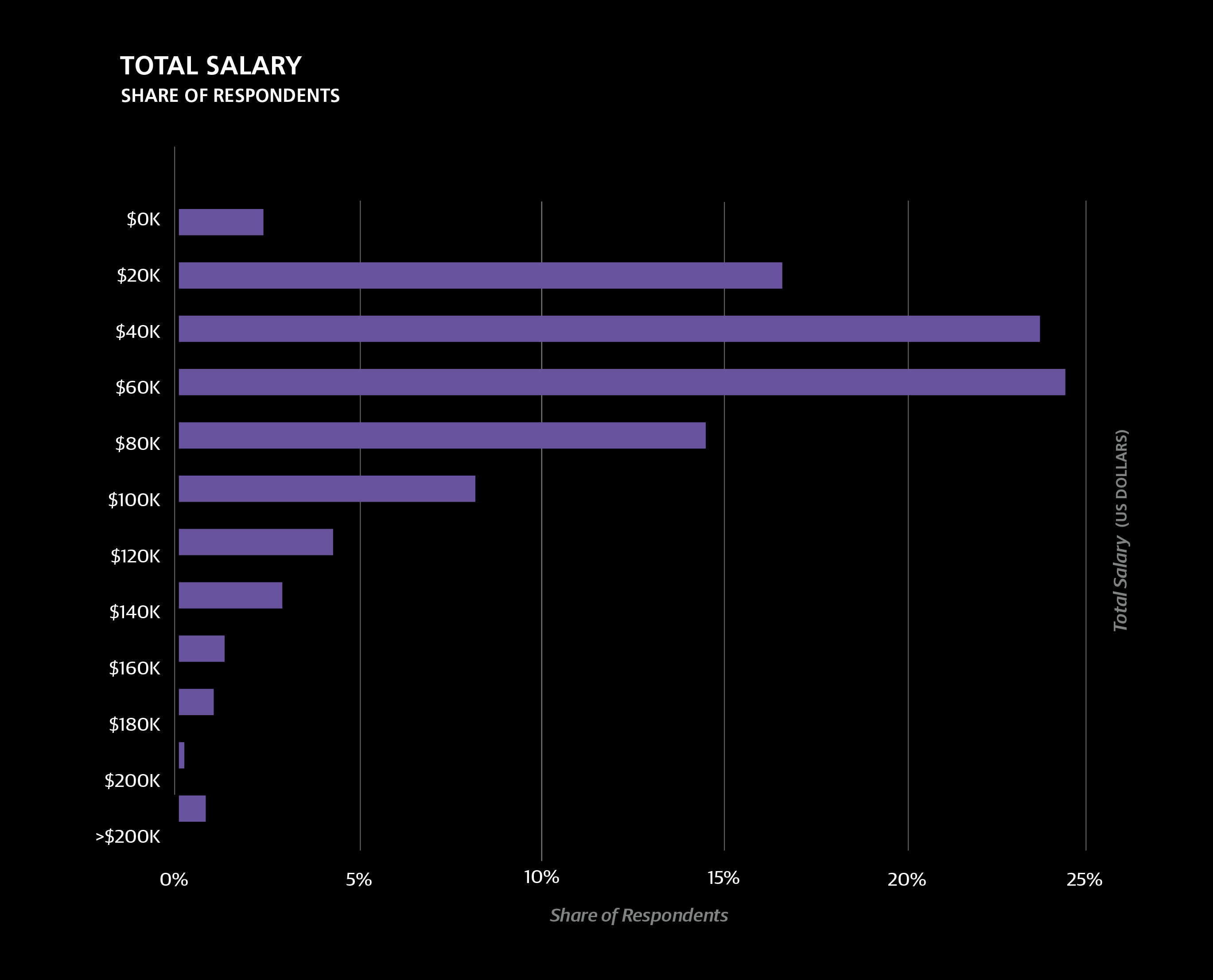 2016 European Software Development Salary Survey – O'Reilly
