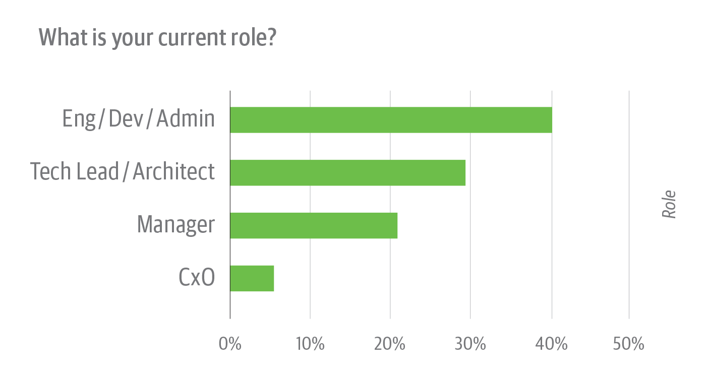 Roles of survey respondents