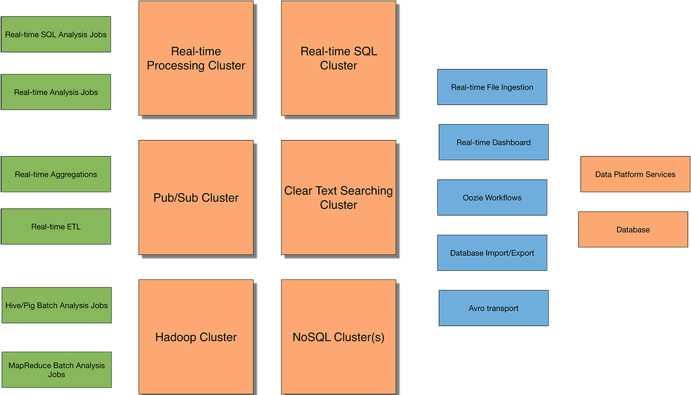 complex big data-Hadoop solution