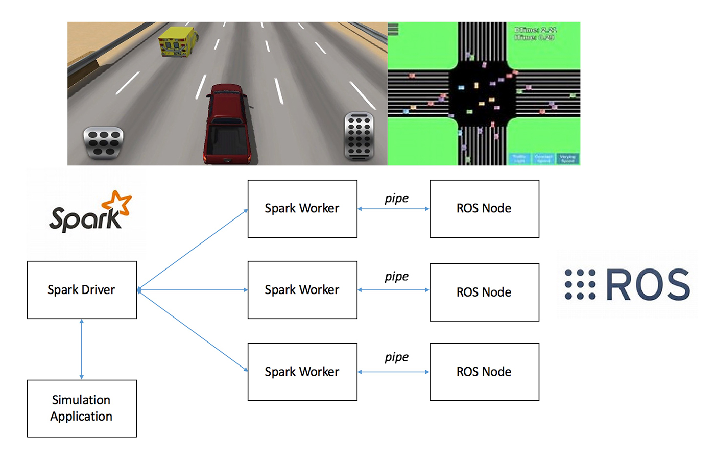Spark and ROS-based simulation platform