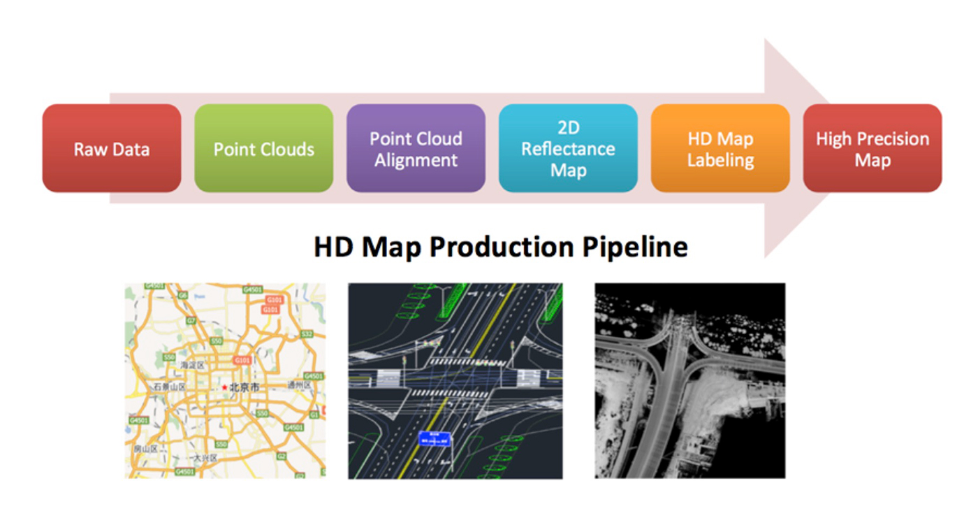 Cloud-based HD Map production