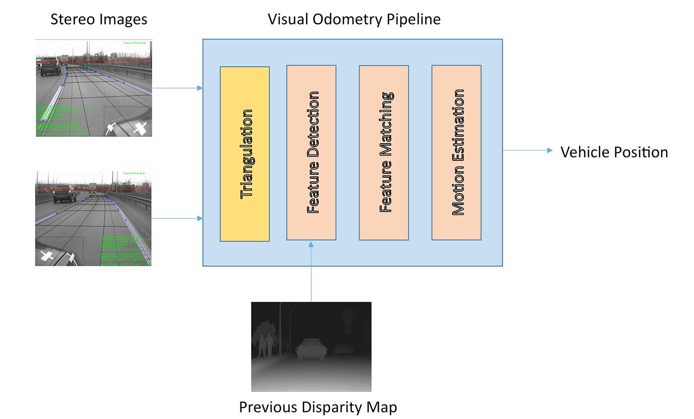 Stereo visual odometry