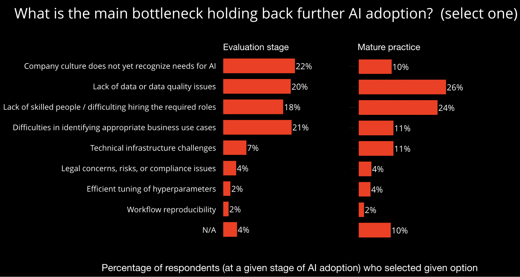 barriers to ai adoption