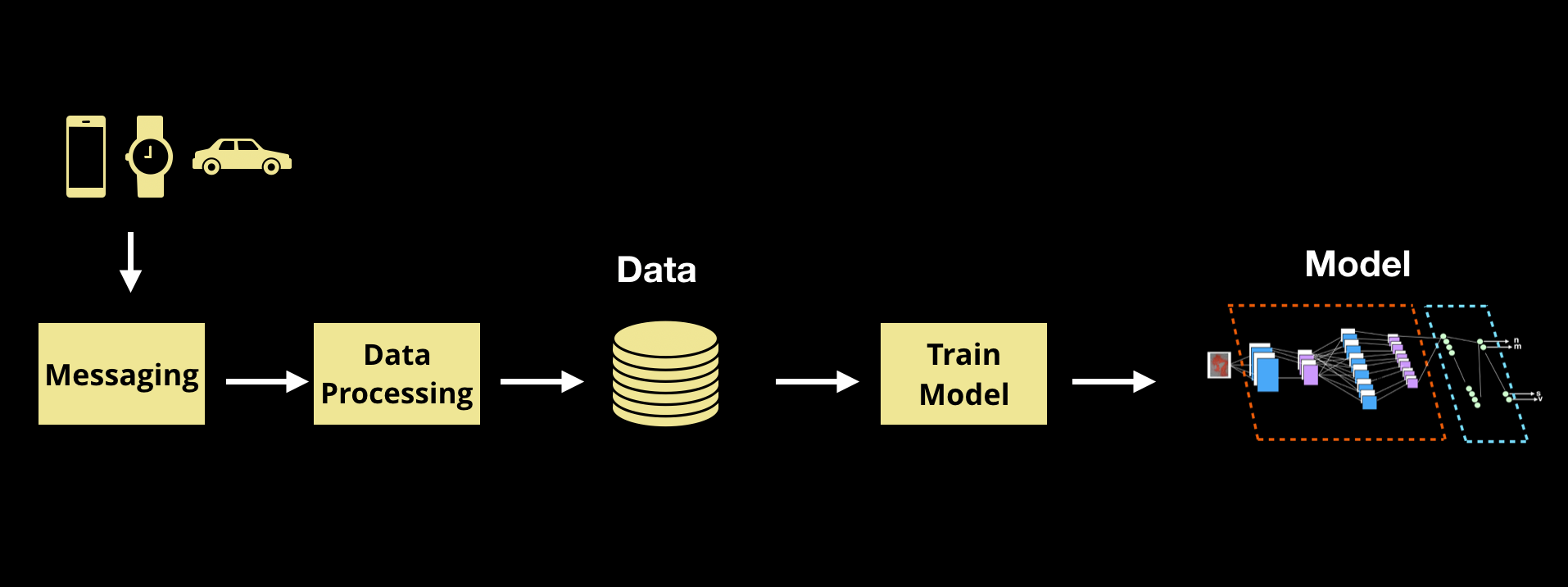 data pipeline for machine learning