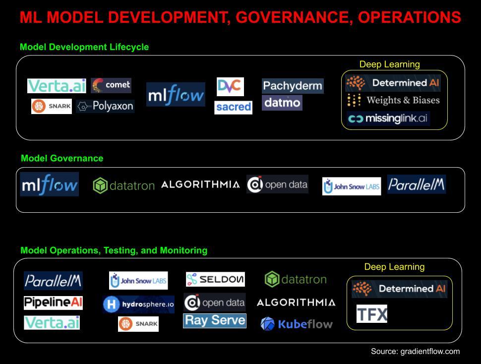 ML model development, governance, operations